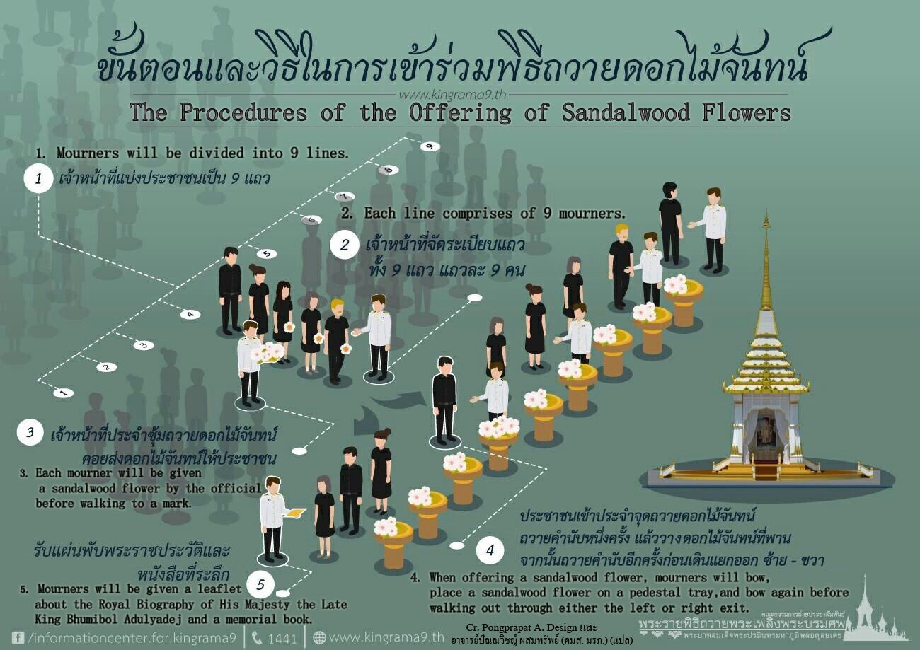 the offering of sandalwood flowers schedule thai chinese Language rama9 of thailand 3